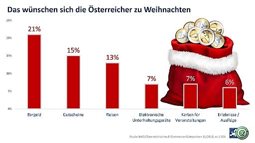 Wen beschenken die Österreicher zu Weihnachten