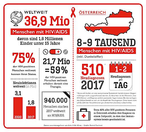 HIV-Daten 2018 - weltweit und Österreich