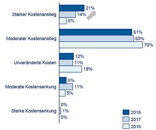 """Rohstoffeinkäufer befürchten steigende Preise durch Handelskriege: Die Teilnehmer der Rohstoffstudie rechnen in überwiegend mit einem starken oder sogar sehr starken Anstieg der Rohstoffpreise. Weiterer Text über ots und www.presseportal.de/nr/70186 / Die Verwendung dieses Bildes ist für redaktionelle Zwecke honorarfrei. Veröffentlichung bitte unter Quellenangabe: """"obs/Inverto GmbH/Grafik: INVERTO GmbH"""""""