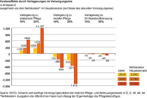 Kosteneffekte durch Verlagerungen im Versorgungsmix in Millionen € ausgehend von den Nettokosten* im Hauptszenario (auf Basis des aktuellen Versorgungsmix)