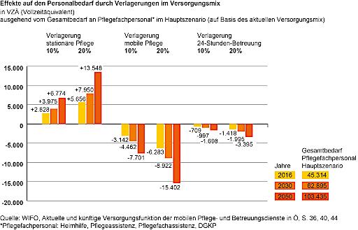 Effekte auf den Personalbedarf durch Verlagerungen im Versorgungsmix in VZÄ (Vollzeitäquivalent) ausgehend vom Gesamtbedarf an Pflegefachpersonal* im Hauptszenario (auf Basis des aktuellen Versorgungsmix)