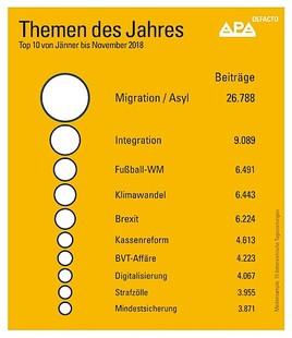 Medienanalyse: Migrationsdiskurs dominierte 2018 erneut die österreichische Berichterstattung
