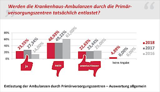 """Antworten auf die Frage: """"Werden die Krankenhaus-Ambulanzen durch die Primärversorgungszentren tatsächlich entlastet?"""""""