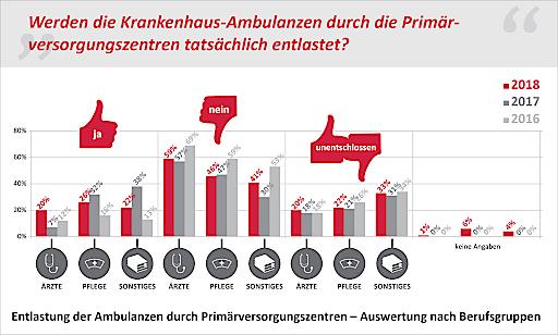"""Antworten auf die Frage: """"Werden die Krankenhaus-Ambulanzen durch die Primärversorgungszentren tatsächlich entlastet?"""" - Auswertung nach Berufsgruppen"""