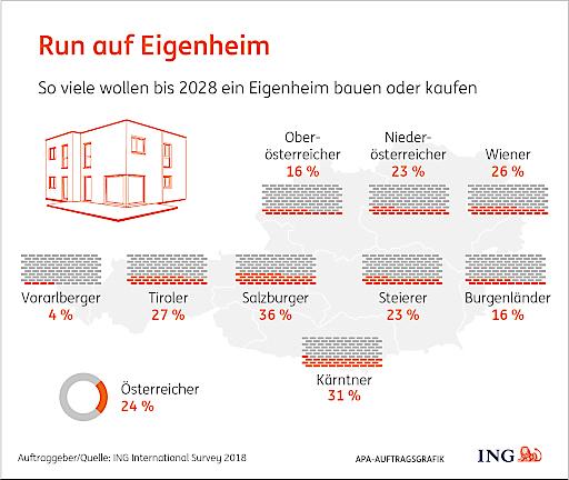 So viele wollen bis 2028 ein Eigenheim bauen oder kaufen. Quelle: ING International Survey 2018