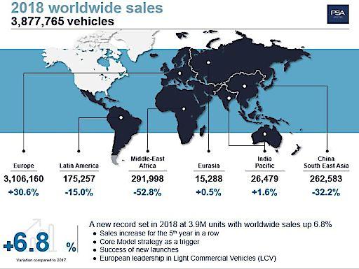 Groupe PSA Verkaufsergebnisse weltweit