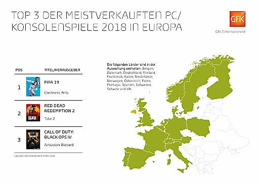 -FIFA-19-war-Europas-Games-Bestseller-2018
