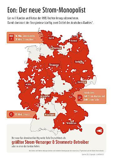 """Die neue Eon dominiert künftig weite Teile Deutschlands als größter Strom-Versorger & Stromnetz-Betreiber. Weiterer Text über ots und www.presseportal.de/nr/22265 / Die Verwendung dieses Bildes ist für redaktionelle Zwecke honorarfrei. Veröffentlichung bitte unter Quellenangabe: """"obs/LichtBlick SE"""""""