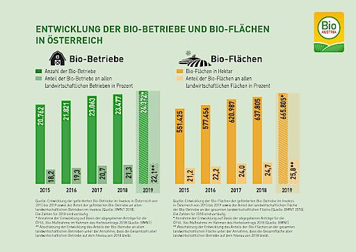 Entwicklung von Bio-Flächen und BIo-Betrieben in Österreich