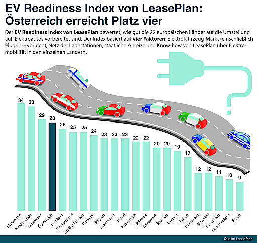 Infografik LeasePlan EV Readiness Index 2019