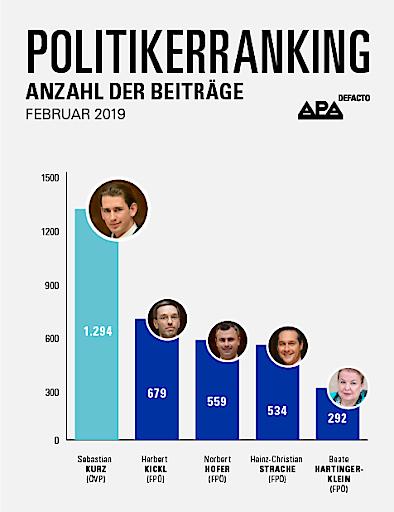 APA-DeFacto-Politikerranking: Bundeskanzler Sebastian Kurz auf Rang eins, vier FPÖ-Politiker auf den Plätzen dahinter.