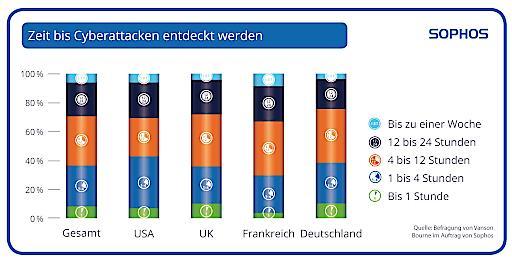 """Zeit bis Cyberattacken entdeckt werden. Weiterer Text über ots und www.presseportal.de/nr/52556 / Die Verwendung dieses Bildes ist für redaktionelle Zwecke honorarfrei. Veröffentlichung bitte unter Quellenangabe: """"obs/Sophos GmbH"""""""