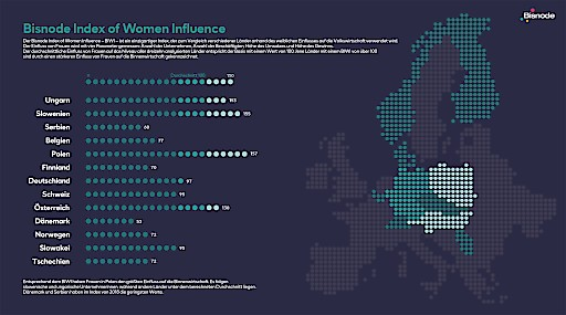 Der BIWI - Bisnode Index of Woman Influence - ist ein einzigartiger Index, der zum Vergleich verschiedener Länder anhand des weiblichen Einflusses auf die Volkswirtschaft verwendet wird.