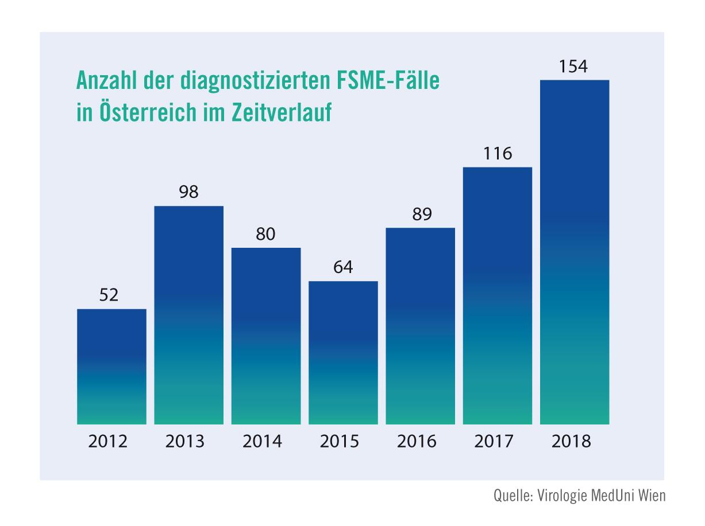 Fsme Steigende Fallzahlen Und Sinkende Impfmoral Osterreichischer Verband Der Impfstoffhersteller Ovih 20 03 2019