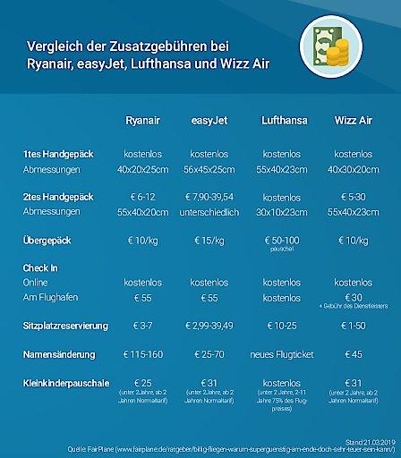 FairPlane Grafik über Zusatzkosten bei den getesteten Fluglinien