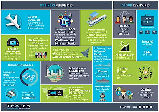 Thales Business References und Key Figures