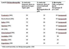 Neue globale Umfrage zeigt: Große Wissenslücken und Unsicherheit bei vielen Eltern bezüglich Meningokokken-Meningitis und Impfschutz
