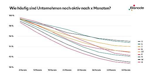 Wie häufig sind Unternehmen noch aktiv nach x Monaten?