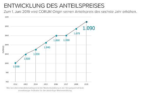 Die Entwicklung des Anteilspreises in Rückblick: Zum 1. Juni 2019 wird CORUM Origin seinen Anteilspreis zum sechsten Mal seit 2012 erhöhen.