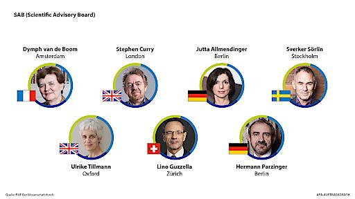 Neues FWF Scientific Advisory Board stärkt internationale Qualitätssicherung