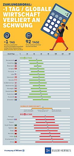 Infografik Weltweite Zahlungsmoral