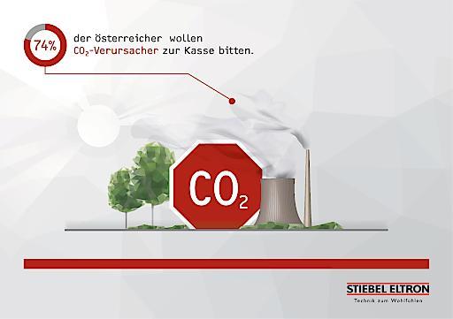 """STIEBEL ELTRON-Trendmonitor: 74 Prozent der Österreicher wollen CO2-Verursacher zur Kasse bitten. Weiterer Text über ots und www.presseportal.de/nr/62786 / Die Verwendung dieses Bildes ist für redaktionelle Zwecke honorarfrei. Veröffentlichung bitte unter Quellenangabe: """"obs/STIEBEL ELTRON"""""""