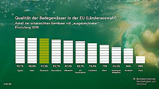 Grafik Badegewässervergleich