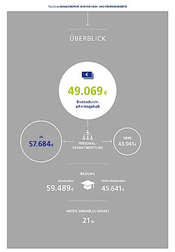 Gehälter in Österreich im Überblick