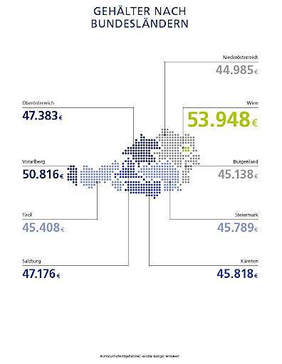 Gehälter in Österreich im Bundesländer-Vergleich