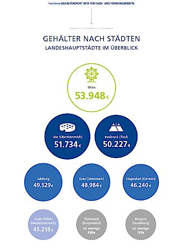 StepStone Gehaltsreport Landeshautpstädte im Überblick