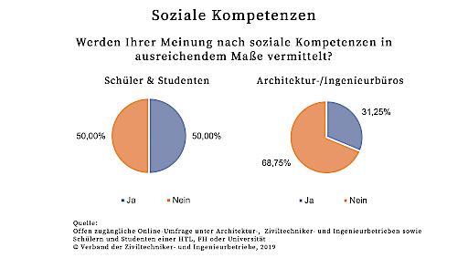 Während rund die Hälfte der Schüler und Studenten der Meinung sind, ihnen werden soziale Kompetenzen nicht in ausreichendem Maße vermittelt, so sind seitens der Unternehmen in etwa zwei Drittel dieser Meinung.