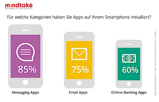 GRAFIK: Installierte Apps auf dem Smartphone der Österreicher