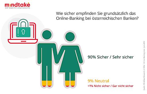 GRAFIK: Sicherheit bei Online Banking