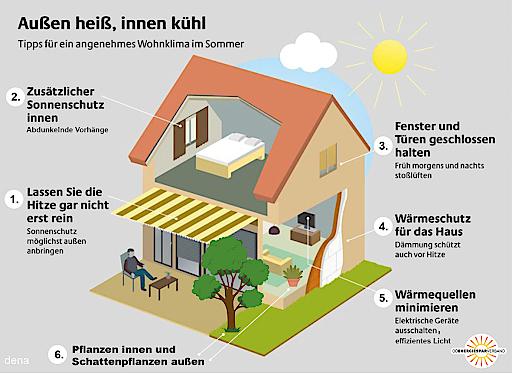 6 Tipps des OÖ Energiesparverbandes gegen die Hitze