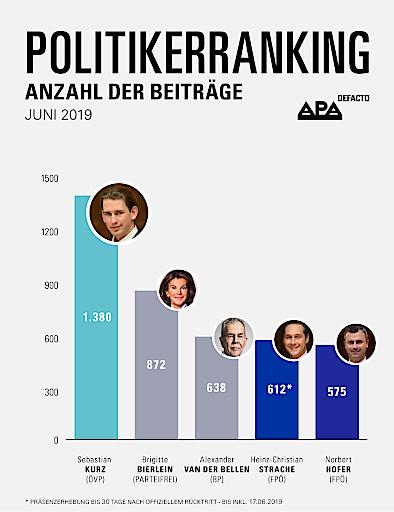 APA-DeFacto-Politikerranking: Ex-Kanzler bleibt an der Spitze, Bierlein auf Platz zwei – Van der Bellen erstmals in diesem Jahr auf dem Podest