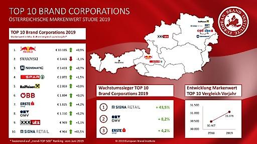 EBI-Studie: Milliardenpotenzial – So wertvoll sind Österreichs Markenunternehmen