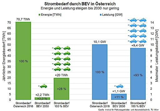 Strombedarf durch BEV in Österreich