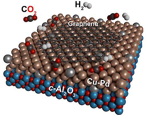 """Kohlendioxid wird zu Wunderstoff Graphen / Basismaterial der NEUTRINOVOLTAIC Technologie lässt sich sogar aus Treibhausgasen abscheiden / Graphen aus Kohlendioxid / Direkte Synthese des Technologiematerials Graphen aus dem Treibhausgas Kohlendioxid gemäß Publikation in ChemSusChem: Kohlendioxid (rot-schwarz) und Wasserstoff (grau) reagieren auf Kupfer-Palladium Oberflächen katalytisch zum Technologiematerial Graphen (schwarz) Weiterer Text über ots und www.presseportal.de/nr/132561 / Die Verwendung dieses Bildes ist für redaktionelle Zwecke honorarfrei. Veröffentlichung bitte unter Quellenangabe: """"obs/Neutrino Energy/Abbildung: E. Moreno-Pineda, KIT"""""""