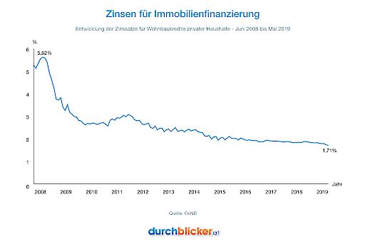 Zinsen für Immobilienfinanzierung gemäß der Oesterreichischen Nationalbank