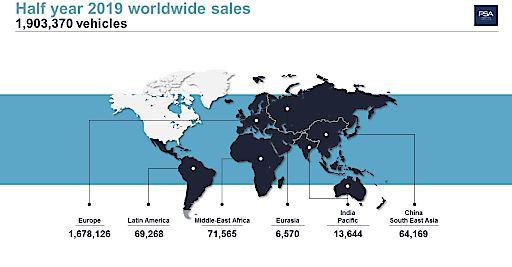 Weltweite Verkaufszahlen der Groupe PSA per Region im 1. Halbjahr 2019