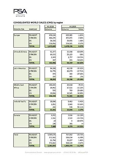 Groupe PSA: Weltweiter Absatz liegt im ersten Halbjahr bei 1,9 Millionen Einheiten