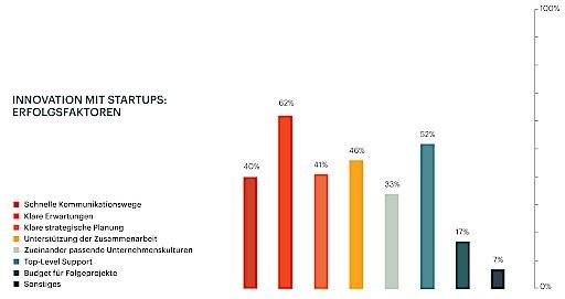 Innovation mit Startups: Erfolgsfaktoren