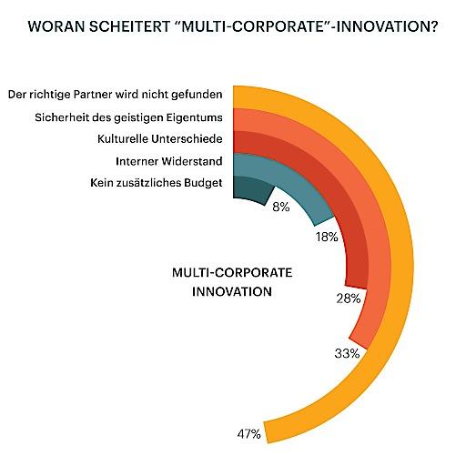 Woran scheitert 'Multi-Corporate' Innovation?