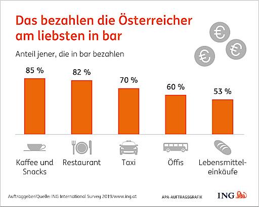 Die Bedeutung von Bargeld ist hoch. Bei Cash-Klassikern wie in der Gastronomie oder in der Personenbeförderung ist die Barzahlungsquote laut Studienergebnissen praktisch konstant.