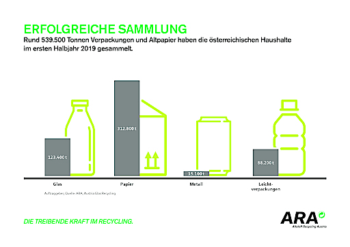 """""""Erfolgreiche Sammlung"""" - Rund 539.500 Tonnen Verpackungen und Altpapier haben die österreichischen Haushalte im ersten Halbjahr 2019 gesammelt."""