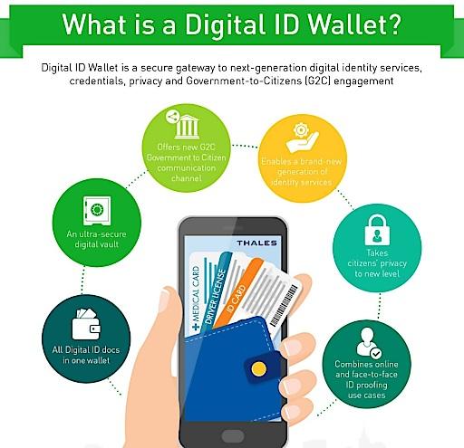 """Grafik: """"What is a Digital ID Wallet?"""""""