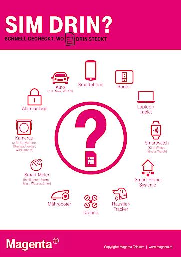 Checkliste zur Wertkartenregistrierung: Wo ist überall eine SIM drin?