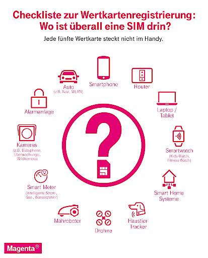 Sim Karte Telekom.Bild Sim Karten Registrierung Jede Fünfte Wertkarte Nicht Im Handy