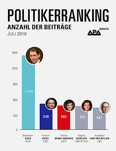 """SPÖ-Chefin Rendi-Wagner 2019 erstmals unter Top-3"""