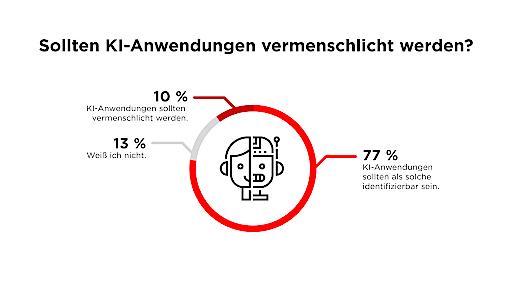 """Media Innovation Report von nextMedia.Hamburg. Grafik: Sollten KI-Anwendungen vermenschlicht werden? Weiterer Text über ots und www.presseportal.de/nr/8218 / Die Verwendung dieses Bildes ist für redaktionelle Zwecke honorarfrei. Veröffentlichung bitte unter Quellenangabe: """"obs/dpa Deutsche Presse-Agentur GmbH/scoopcamp/dpa"""""""